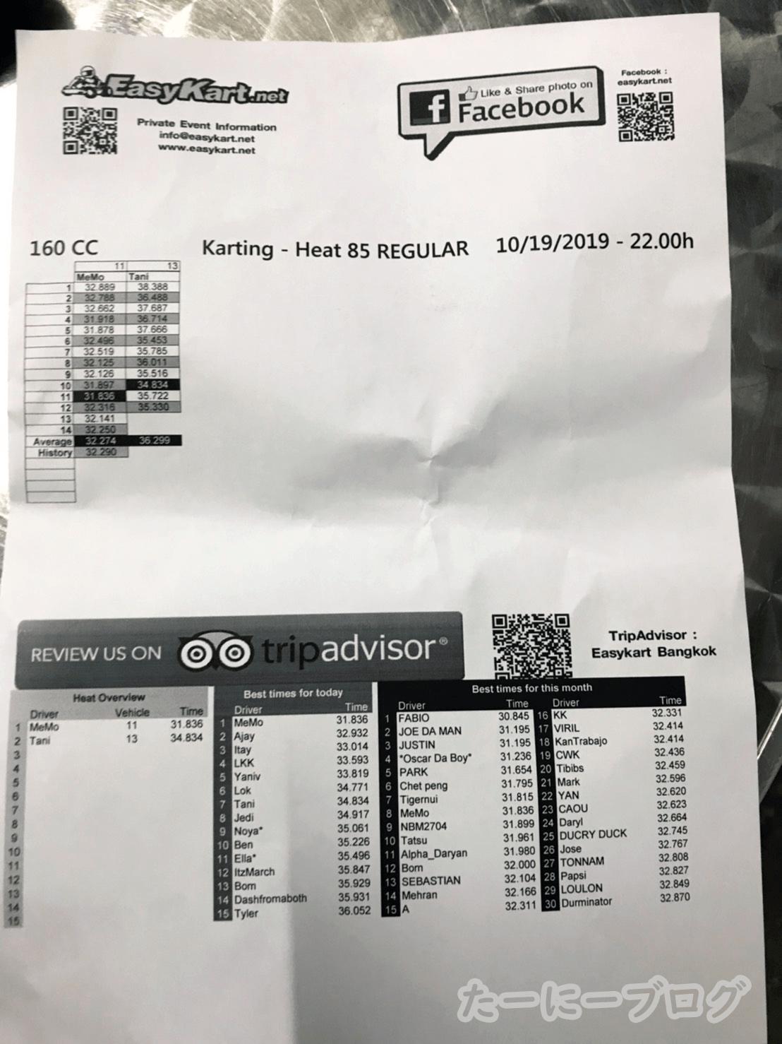 ゴーカート記録